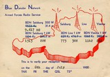 1945 - 1955: Blue Danube Network, British Forces Broadcasting, BBC Europe